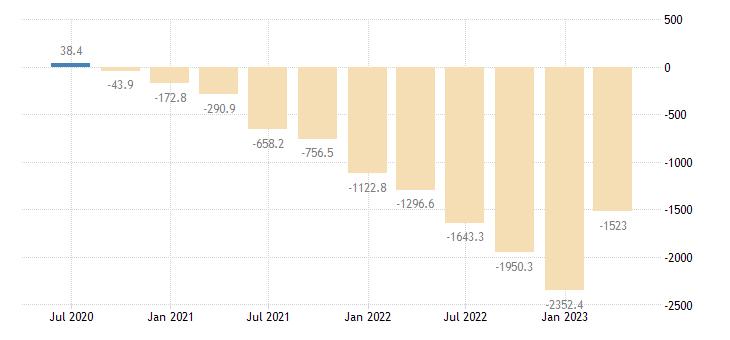 lithuania gdp main components external balance goods eurostat data