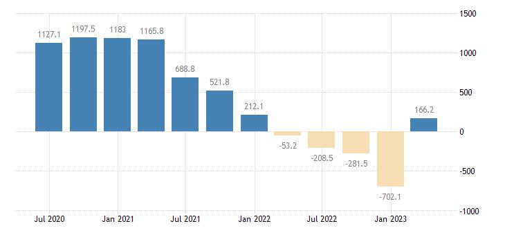 lithuania gdp main components external balance of goods services eurostat data