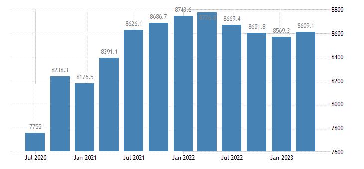 lithuania gdp main components final consumption expenditure eurostat data