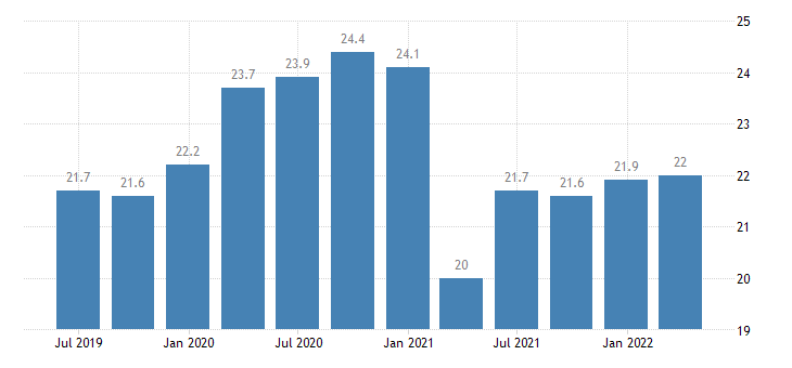 lithuania gdp main components final consumption expenditure of npish eurostat data