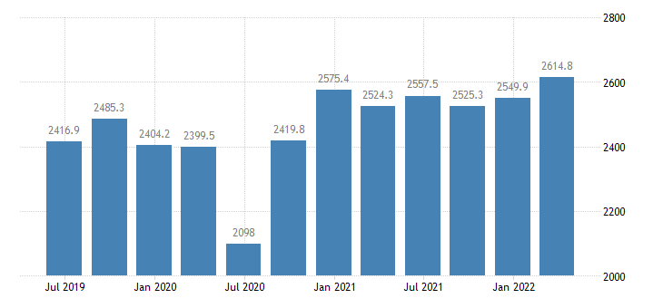 lithuania gdp main components gross fixed capital formation eurostat data