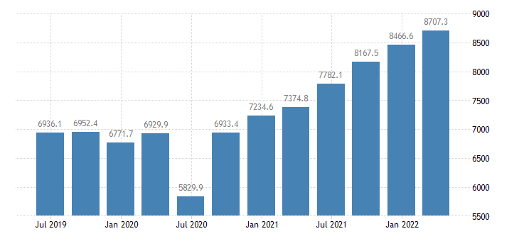 lithuania gdp main components imports of goods eurostat data
