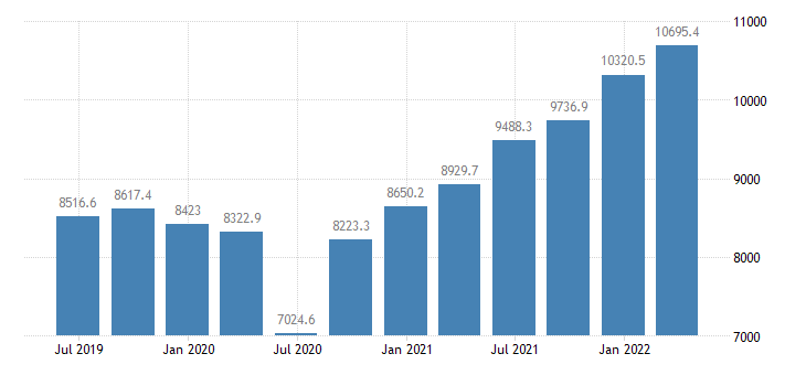 lithuania gdp main components imports of goods services eurostat data