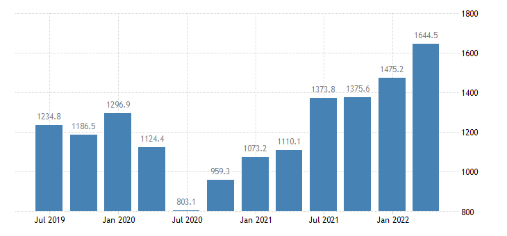 lithuania gdp main components taxes on production imports less subsidies eurostat data