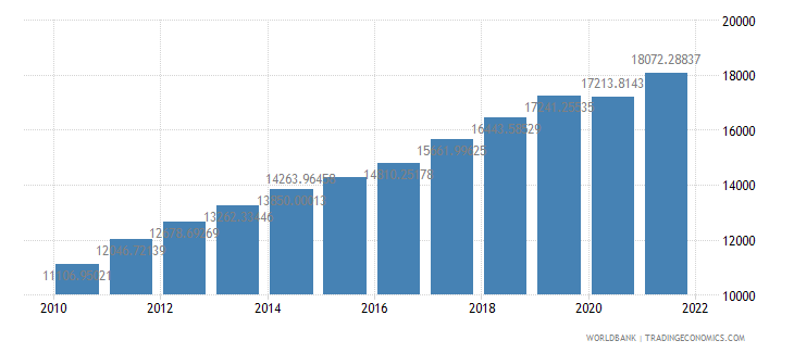 lithuania gdp per capita constant 2000 us dollar wb data