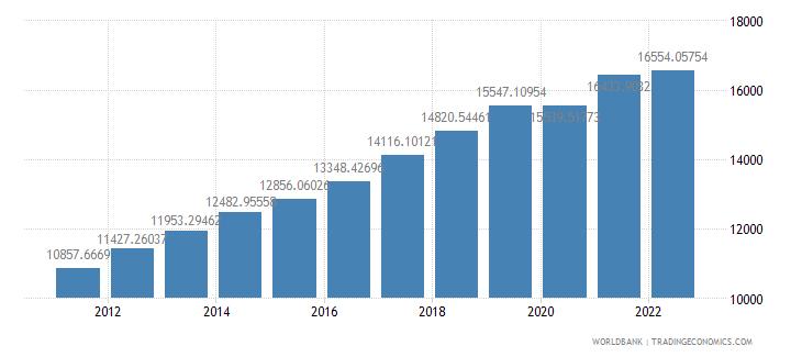 lithuania gdp per capita constant lcu wb data