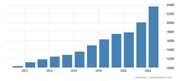 lithuania gdp per capita current lcu wb data