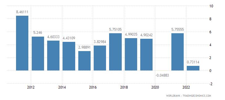 lithuania gdp per capita growth annual percent wb data