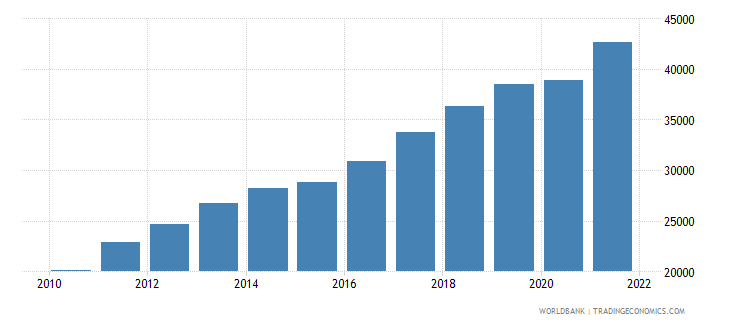 lithuania gdp per capita ppp us dollar wb data