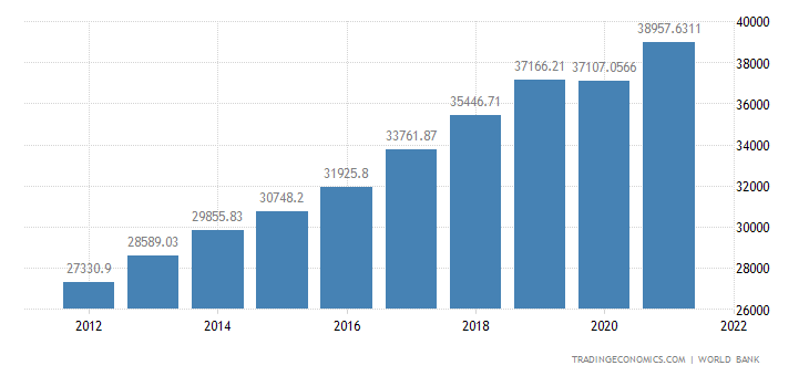 Lithuania GDP per capita PPP