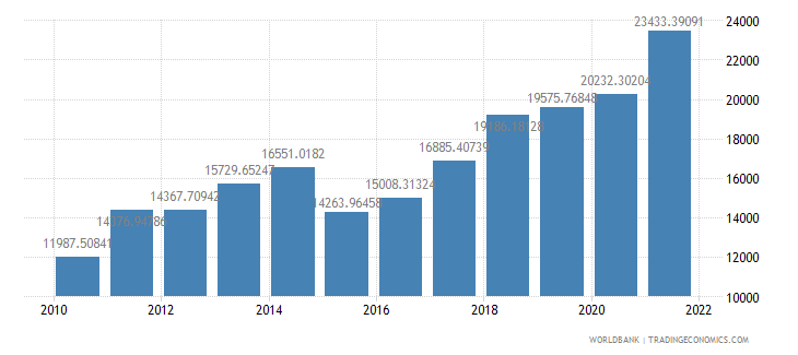 lithuania gdp per capita us dollar wb data