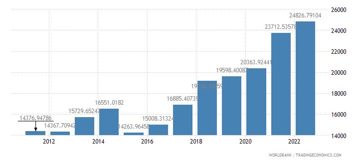 lithuania gdp per capita us dollar wb data