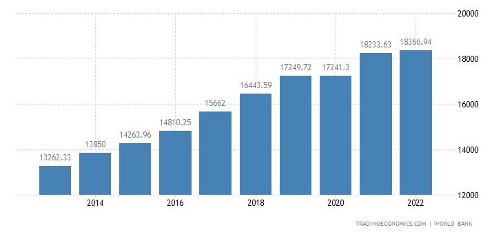 Lithuania GDP per capita