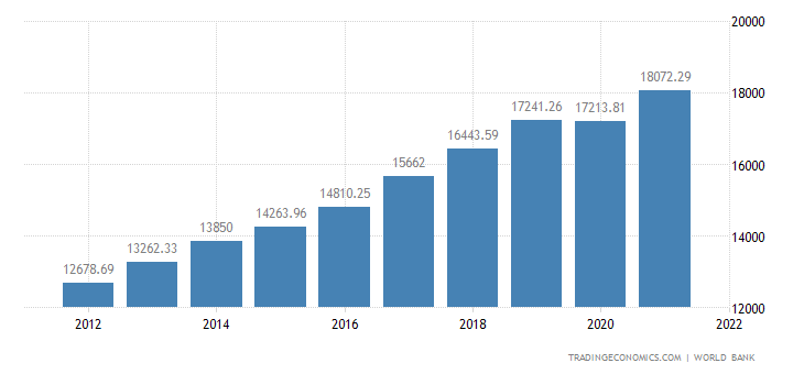 Lithuania GDP per capita