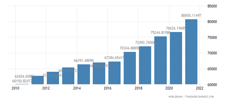lithuania gdp per person employed constant 1990 ppp dollar wb data
