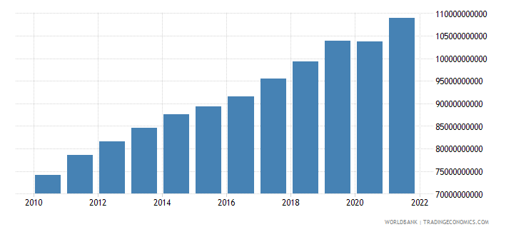 lithuania gdp ppp constant 2005 international dollar wb data