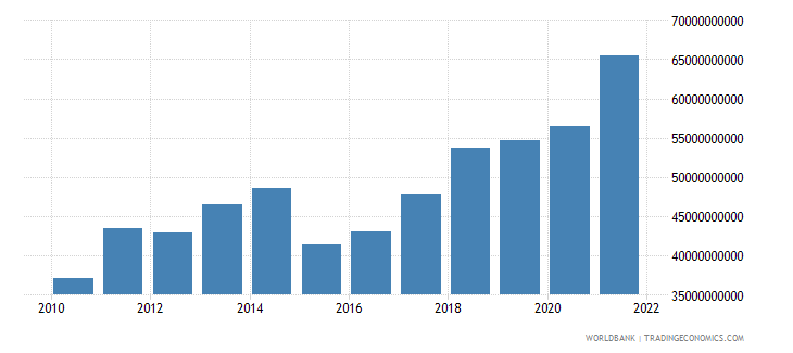 lithuania gdp us dollar wb data