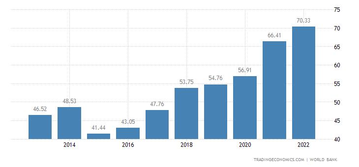 Lithuania GDP