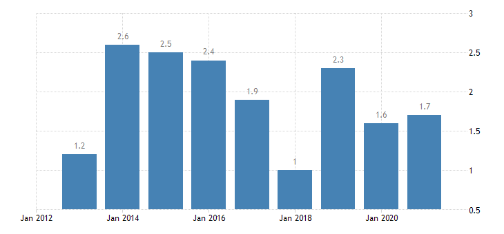 lithuania gender employment gap eurostat data