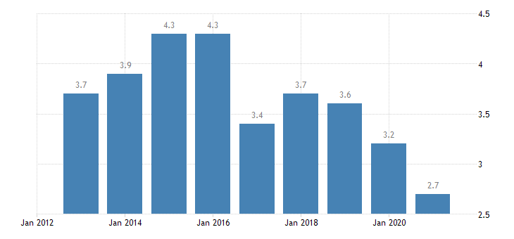 lithuania gender gap in part time employment eurostat data
