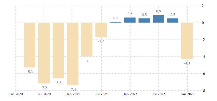 lithuania general gov deficit surplus eurostat data