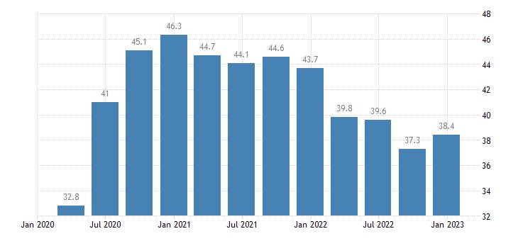 lithuania general gov gross debt edp concept consolidated eurostat data