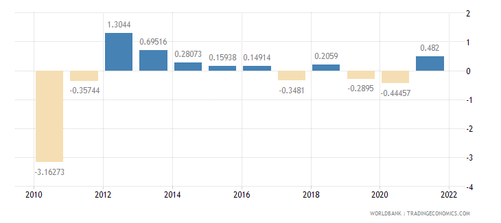 lithuania general government final consumption expenditure annual percent growth wb data