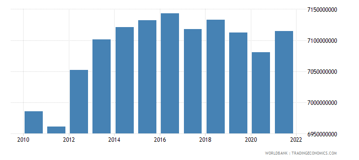 lithuania general government final consumption expenditure constant 2000 us dollar wb data