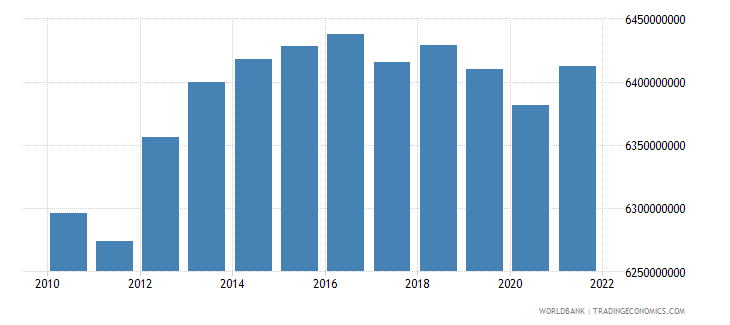lithuania general government final consumption expenditure constant lcu wb data