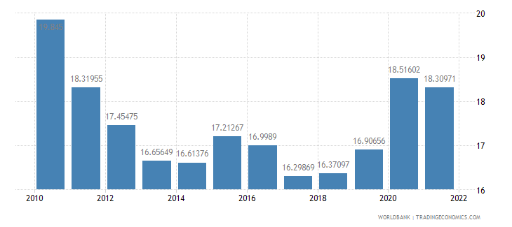 lithuania general government final consumption expenditure percent of gdp wb data