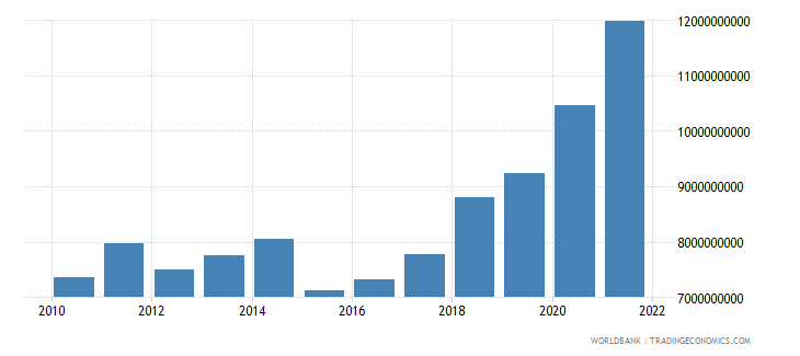 lithuania general government final consumption expenditure us dollar wb data