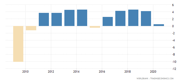 lithuania gni growth annual percent wb data