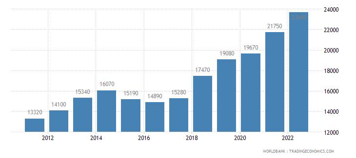 lithuania gni per capita atlas method us dollar wb data