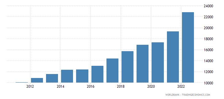 lithuania gni per capita current lcu wb data