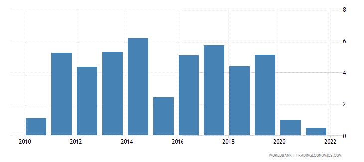 lithuania gni per capita growth annual percent wb data