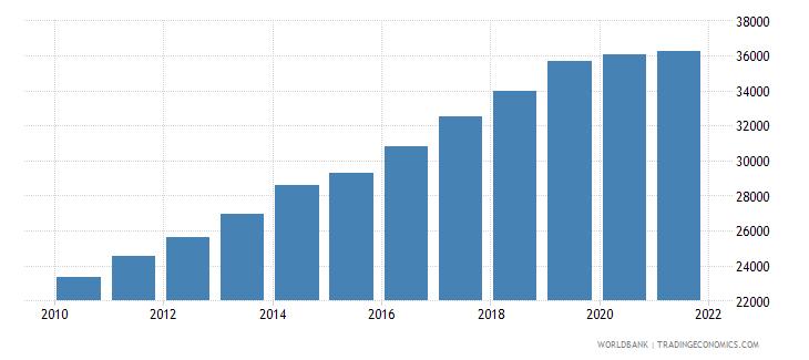 lithuania gni per capita ppp constant 2011 international $ wb data