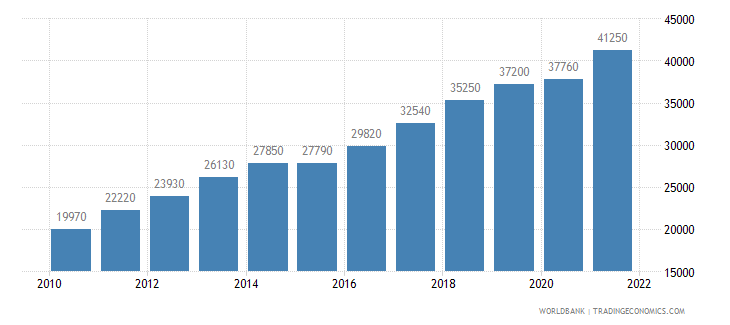 lithuania gni per capita ppp us dollar wb data