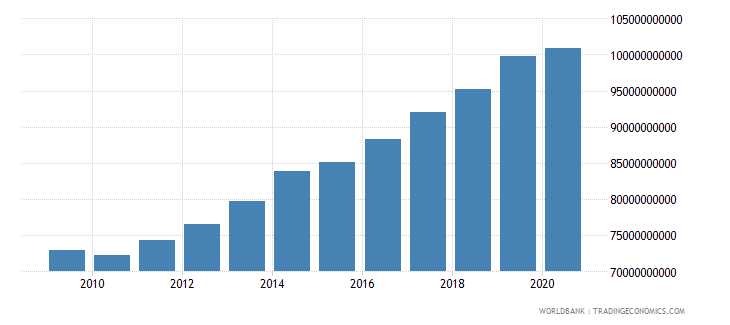 lithuania gni ppp constant 2011 international $ wb data