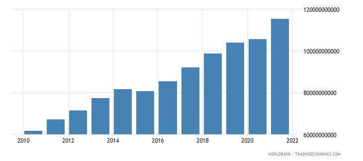 lithuania gni ppp us dollar wb data