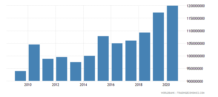 lithuania goods and services expense current lcu wb data