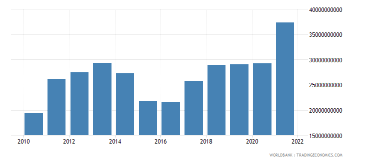 lithuania goods exports bop us dollar wb data