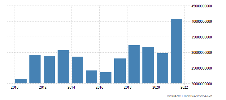 lithuania goods imports bop us dollar wb data