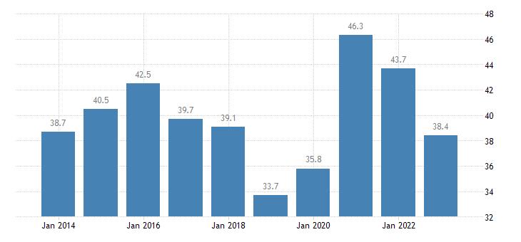 lithuania gov consolidated gross debt eurostat data