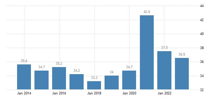 lithuania gov revenue expenditure main aggregates eurostat data