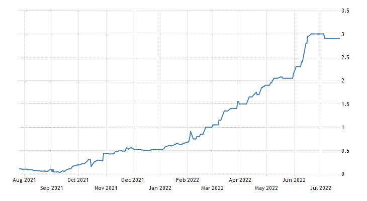 Lithuania Government Bond 10y