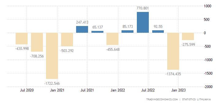 Lithuania Government Budget Value