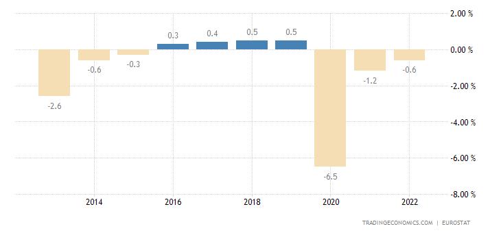 Lithuania Government Budget