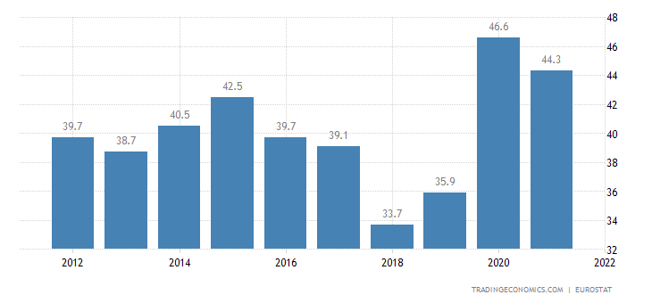 Lithuania Government Debt to GDP