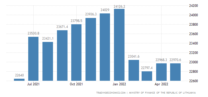 Lithuania Central Government Debt