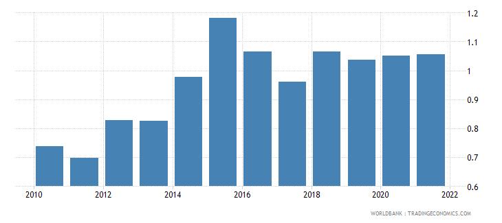 lithuania government effectiveness estimate wb data